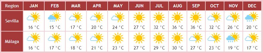 Beste Reisezeit Andalusien Klimatabelle