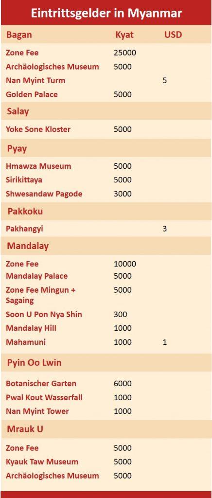 Eintrittspreise im restlichen Myanmar