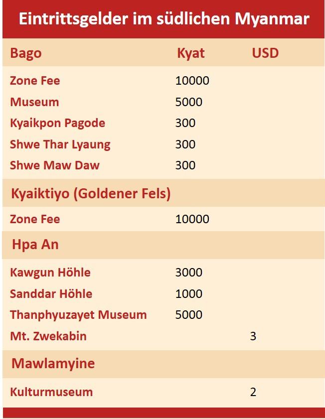 Eintrittspreise im südlichen Myanmar