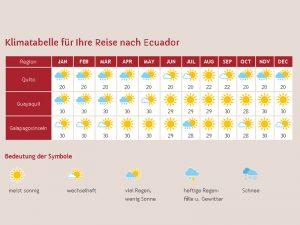 Klimaangabe für Ecuador