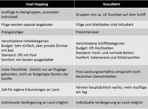 Vergleich Inselhopping und Kreuzfahrt
