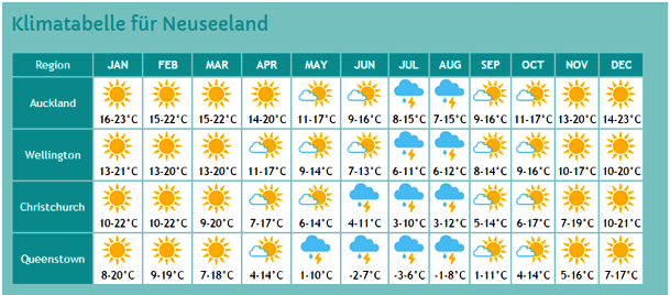 Klimatabelle Neuseeland