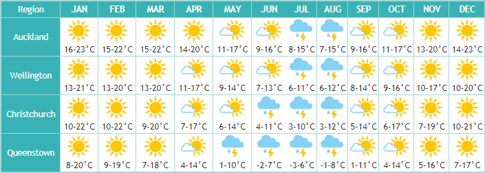 Klima Neuseeland
