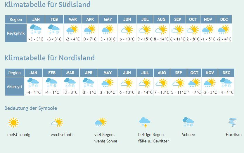 Klimatabelle für Nord- und Südisland