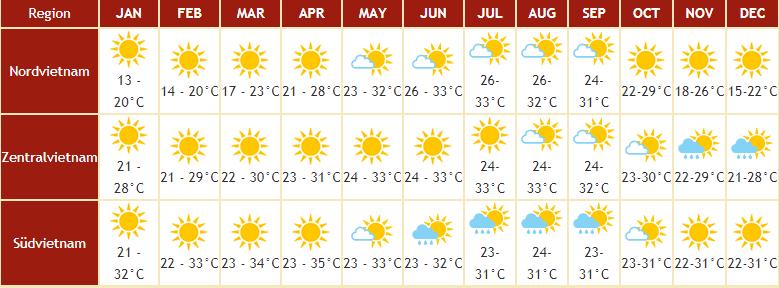 Beste Reisezeit Vietnam Klimatabelle