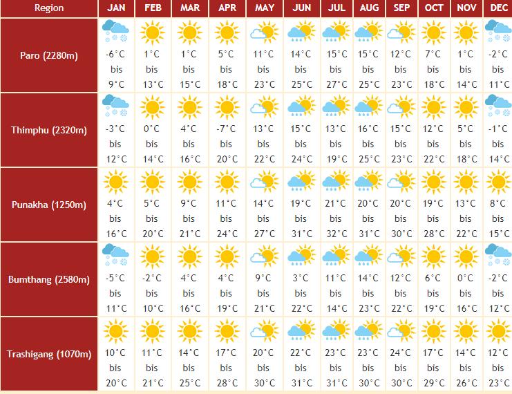 Klimatabelle Bhutan