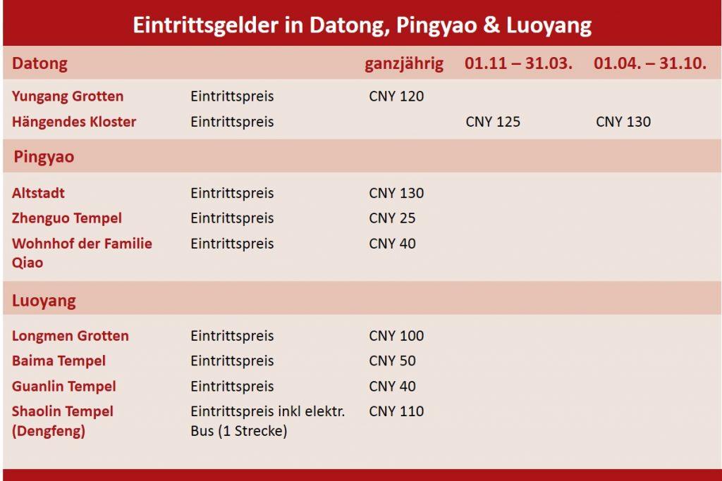 Eintrittsgelder Datong, Pingyao und Luoyang