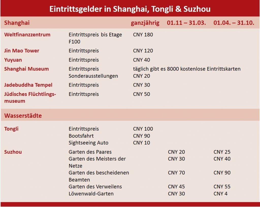 Eintrittsgelder Shanghai und Wasserstädte