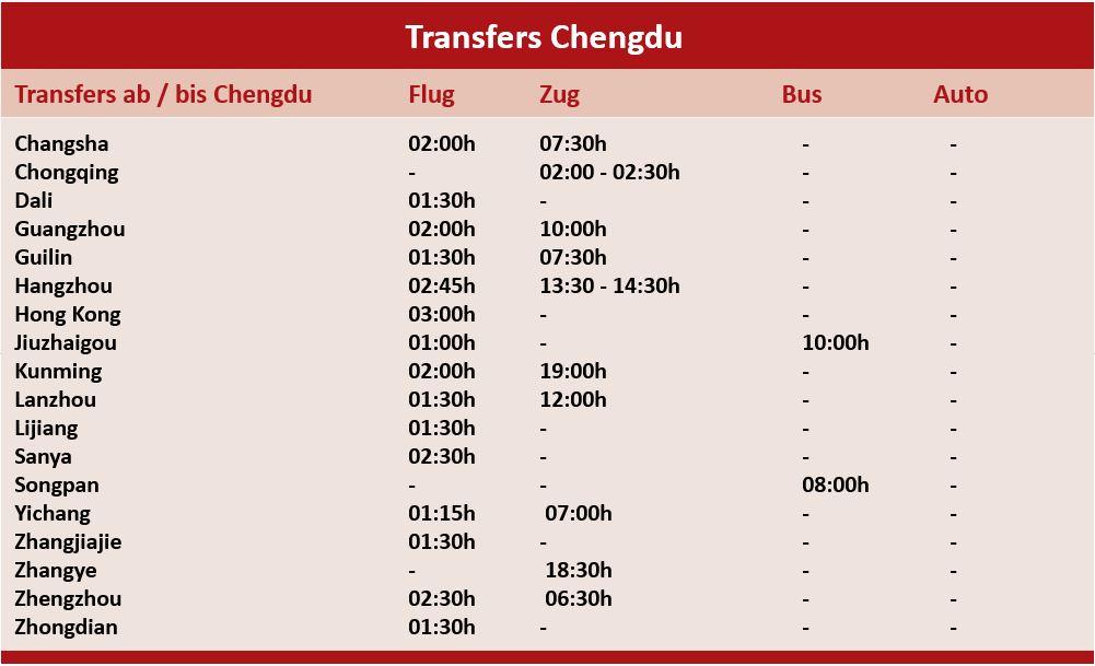 Transfers von und nach Chengdu