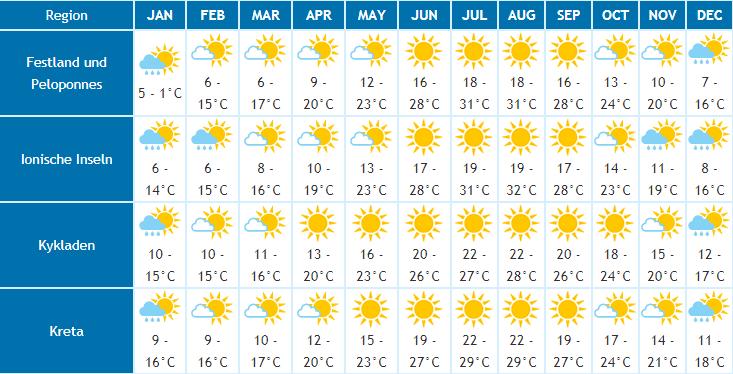 Klimatabelle Griechenland Beste Reisezeit