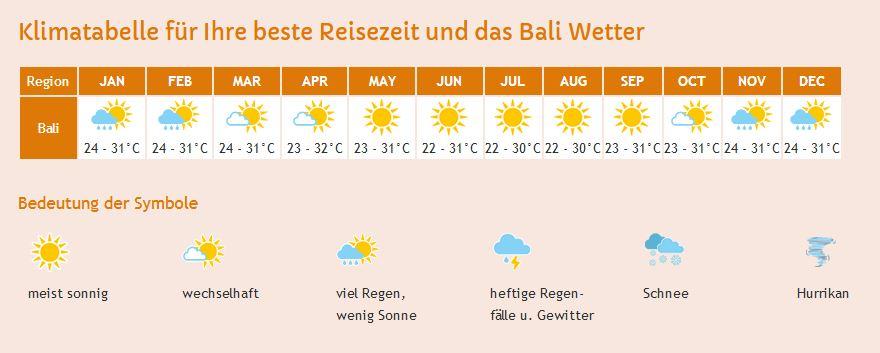 Eine Klimatabelle von der Insel Bali.