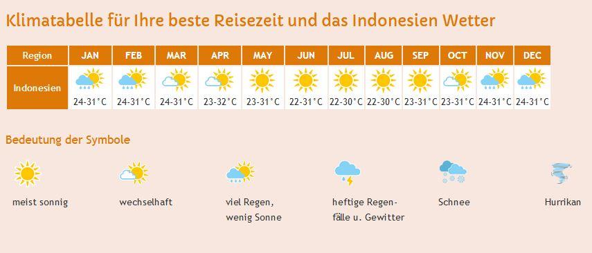 Eine Klimatabelle von Indonesien.