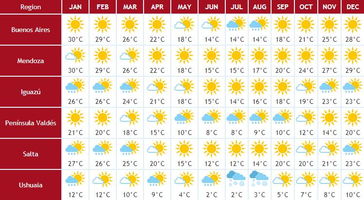 argentinien-klimatabelle