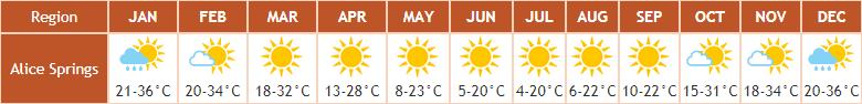 Klimatabelle für das Zentrum Australiens