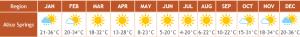 Klimatabelle für das Outback