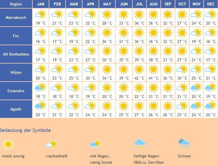 beste Reisezeit Marokko Wetter Klima